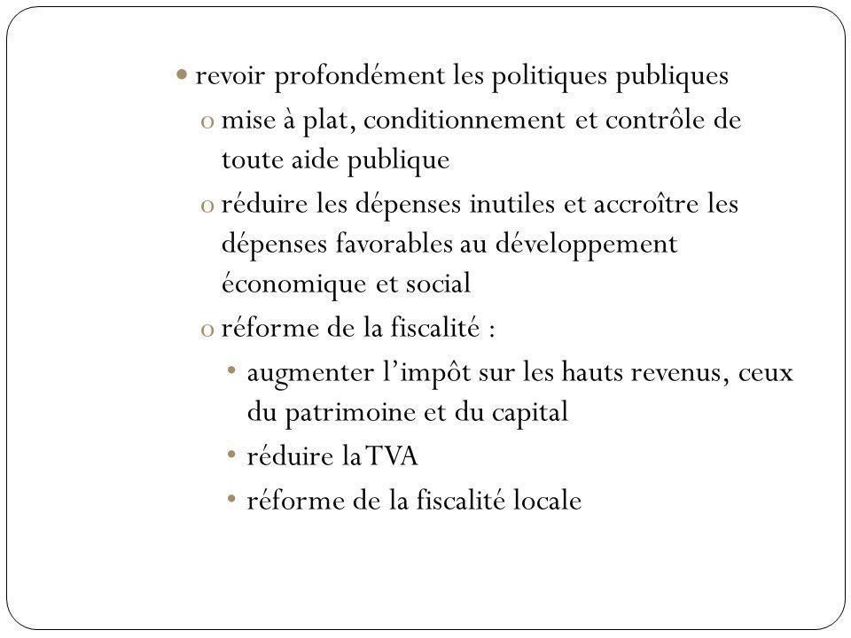 revoir profondément les politiques publiques omise à plat, conditionnement et contrôle de toute aide publique oréduire les dépenses inutiles et accroître les dépenses favorables au développement économique et social oréforme de la fiscalité : augmenter limpôt sur les hauts revenus, ceux du patrimoine et du capital réduire la TVA réforme de la fiscalité locale