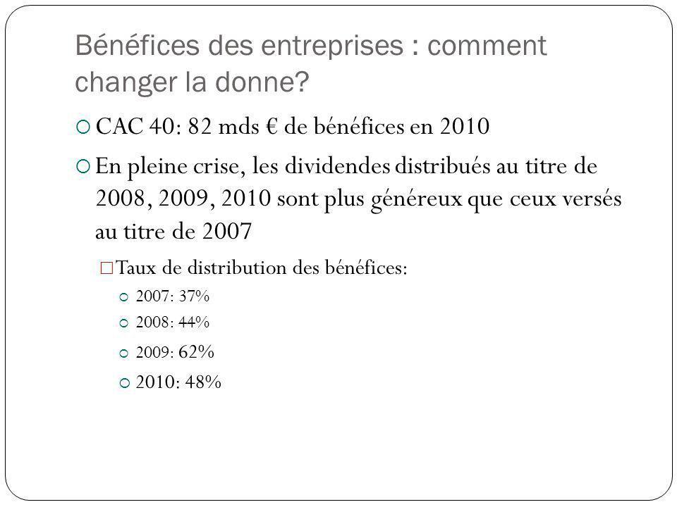 Bénéfices des entreprises : comment changer la donne? CAC 40: 82 mds de bénéfices en 2010 En pleine crise, les dividendes distribués au titre de 2008,