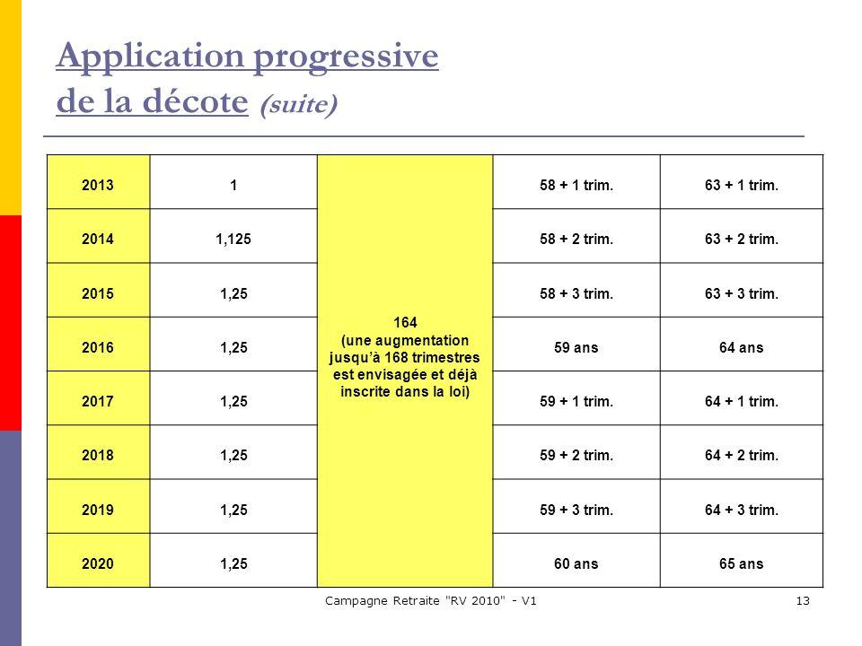 Campagne Retraite RV 2010 - V113 20131 164 (une augmentation jusquà 168 trimestres est envisagée et déjà inscrite dans la loi) 58 + 1 trim.63 + 1 trim.