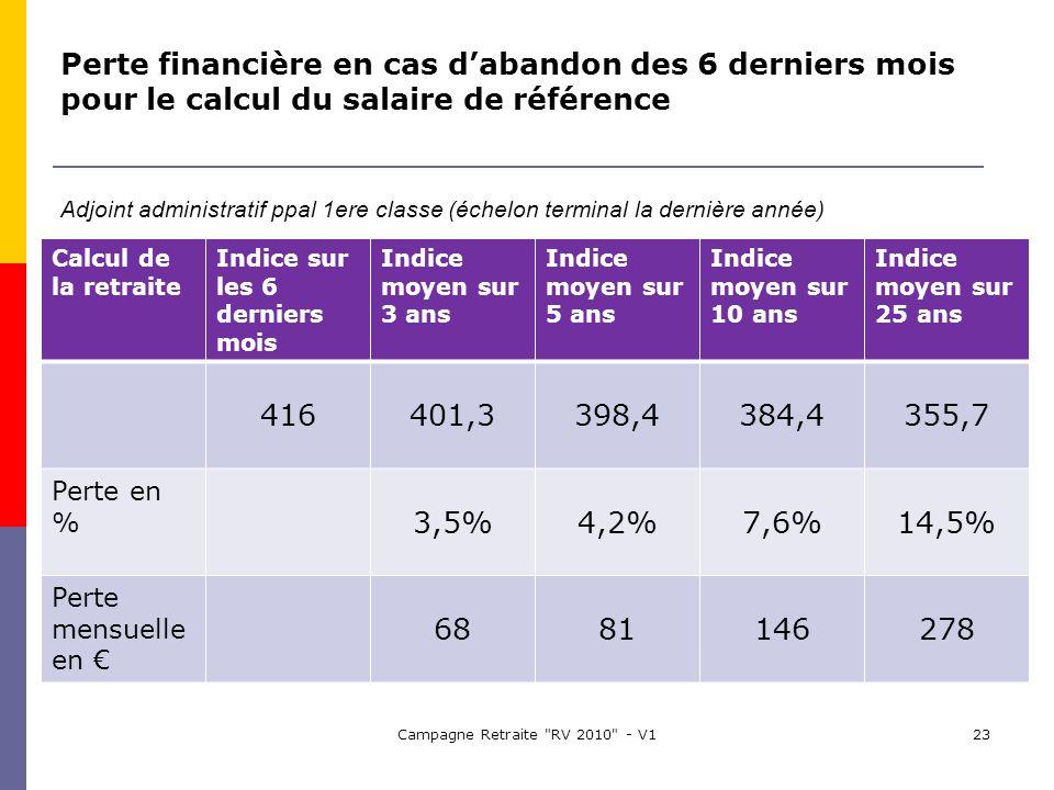 Campagne Retraite RV 2010 - V123 Calcul de la retraite Indice sur les 6 derniers mois Indice moyen sur 3 ans Indice moyen sur 5 ans Indice moyen sur 10 ans Indice moyen sur 25 ans 416401,3398,4384,4355,7 Perte en % 3,5%4,2%7,6%14,5% Perte mensuelle en 6881146278 Perte financière en cas dabandon des 6 derniers mois pour le calcul du salaire de référence Adjoint administratif ppal 1ere classe (échelon terminal la dernière année)