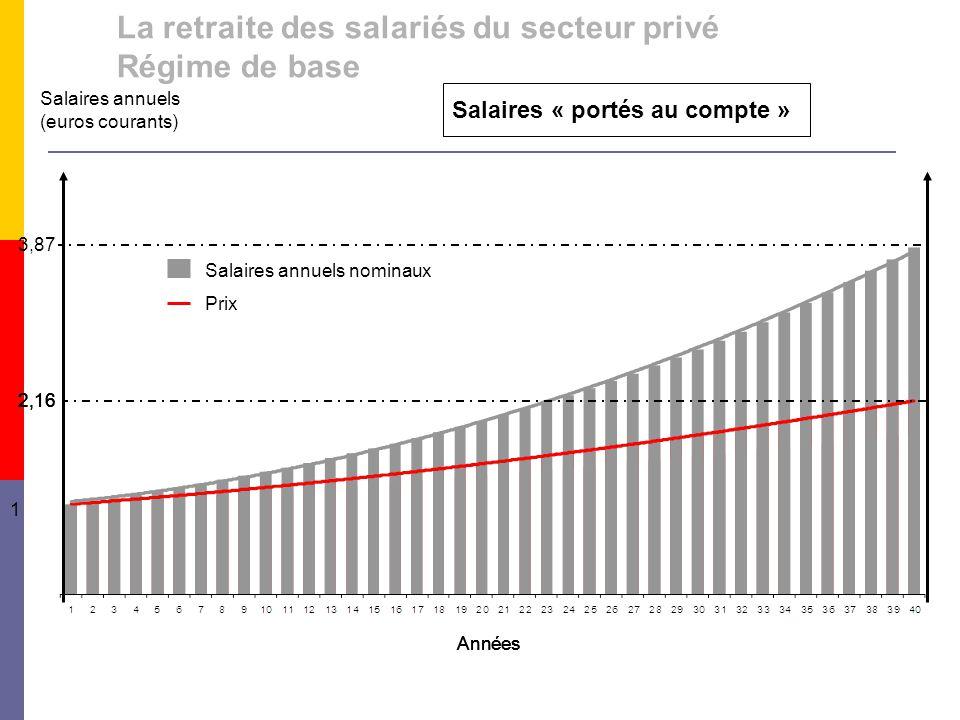 Prix Salaires annuels nominaux Années Salaires annuels (euros courants) 3,87 2,16 1 Salaires « portés au compte » 2,16 Années 2,16 La retraite des salariés du secteur privé Régime de base