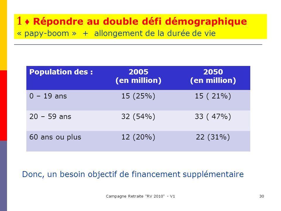 Campagne Retraite RV 2010 - V130 1 Répondre au double défi démographique « papy-boom » + allongement de la durée de vie Donc, un besoin objectif de financement supplémentaire Population des :2005 (en million) 2050 (en million) 0 – 19 ans15 (25%)15 ( 21%) 20 – 59 ans32 (54%)33 ( 47%) 60 ans ou plus12 (20%)22 (31%)