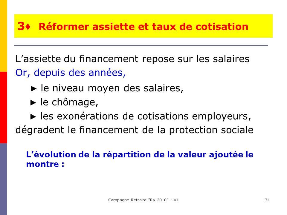 Campagne Retraite RV 2010 - V134 Lassiette du financement repose sur les salaires Or, depuis des années, le niveau moyen des salaires, le chômage, les exonérations de cotisations employeurs, dégradent le financement de la protection sociale Lévolution de la répartition de la valeur ajoutée le montre : 3 Réformer assiette et taux de cotisation
