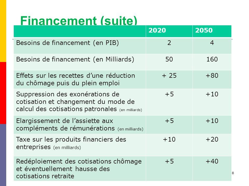 Campagne Retraite RV 2010 - V138 Financement (suite) 20202050 Besoins de financement (en PIB)24 Besoins de financement (en Milliards)50160 Effets sur les recettes dune réduction du chômage puis du plein emploi + 25+80 Suppression des exonérations de cotisation et changement du mode de calcul des cotisations patronales (en milliards) +5+10 Elargissement de lassiette aux compléments de rémunérations (en milliards) +5+10 Taxe sur les produits financiers des entreprises (en milliards) +10+20 Redéploiement des cotisations chômage et éventuellement hausse des cotisations retraite +5+40