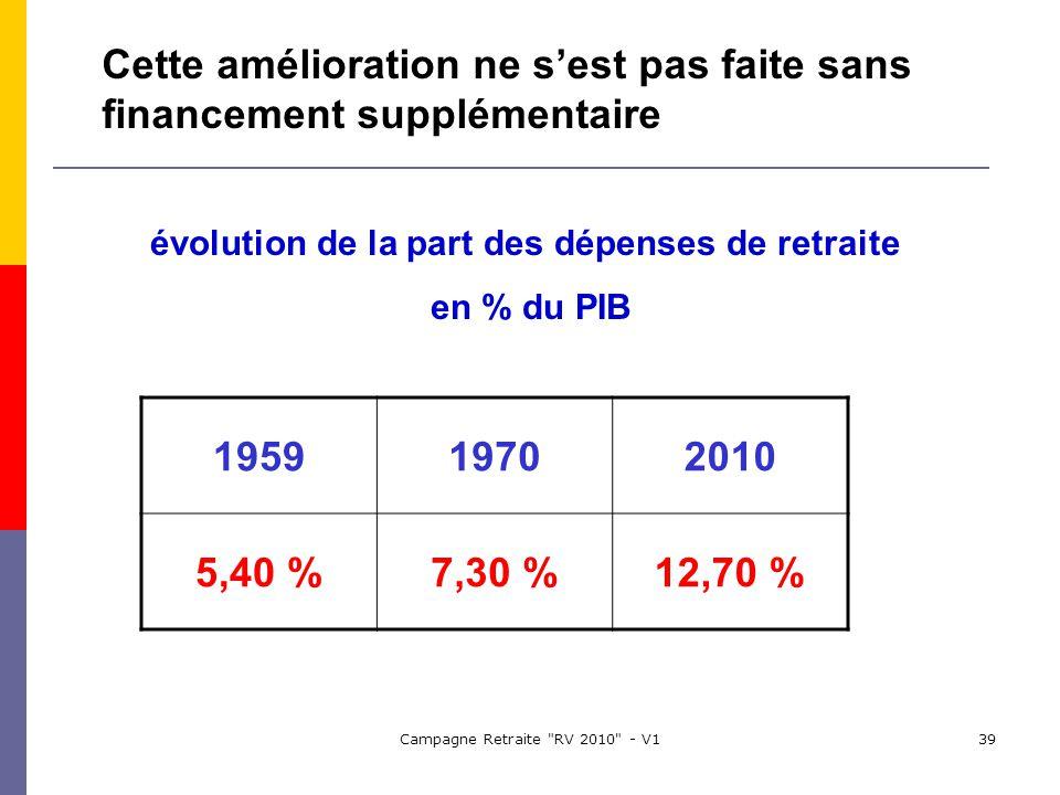 Campagne Retraite RV 2010 - V139 Cette amélioration ne sest pas faite sans financement supplémentaire évolution de la part des dépenses de retraite en % du PIB 195919702010 5,40 %7,30 %12,70 %