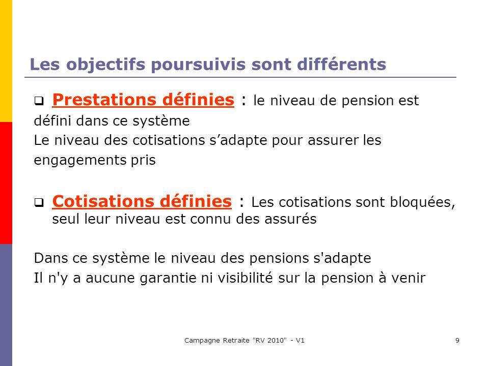 Campagne Retraite RV 2010 - V19 Les objectifs poursuivis sont différents Prestations définies : le niveau de pension est défini dans ce système Le niveau des cotisations sadapte pour assurer les engagements pris Cotisations définies : Les cotisations sont bloquées, seul leur niveau est connu des assurés Dans ce système le niveau des pensions s adapte Il n y a aucune garantie ni visibilité sur la pension à venir