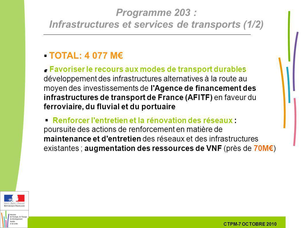 12 12 7 Octobre 201029 septembre 2010 Programme 203 : Infrastructures et services de transports (1/2) TOTAL: 4 077 M - Favoriser le recours aux modes de transport durables : développement des infrastructures alternatives à la route au moyen des investissements de l Agence de financement des infrastructures de transport de France (AFITF) en faveur du ferroviaire, du fluvial et du portuaire Renforcer l entretien et la rénovation des réseaux : poursuite des actions de renforcement en matière de maintenance et d entretien des réseaux et des infrastructures existantes ; augmentation des ressources de VNF (près de 70M) CTPM-7 OCTOBRE 2010