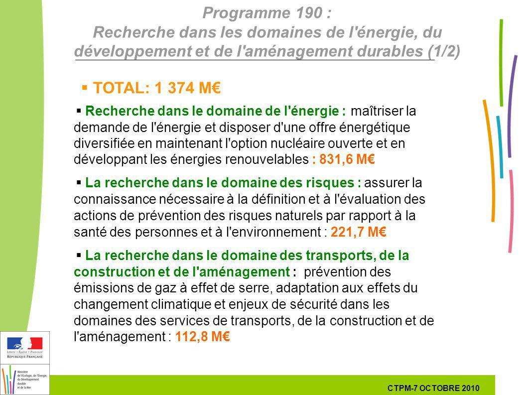 17 17 7 Octobre 201029 septembre 2010 Programme 190 : Recherche dans les domaines de l énergie, du développement et de l aménagement durables (1/2) Recherche dans le domaine de l énergie :maîtriser la demande de l énergie et disposer d une offre énergétique diversifiée en maintenant l option nucléaire ouverte et en développant les énergies renouvelables : 831,6 M La recherche dans le domaine des risques :assurer la connaissance nécessaire à la définition et à l évaluation des actions de prévention des risques naturels par rapport à la santé des personnes et à l environnement : 221,7 M La recherche dans le domaine des transports, de la construction et de l aménagement :prévention des émissions de gaz à effet de serre, adaptation aux effets du changement climatique et enjeux de sécurité dans les domaines des services de transports, de la construction et de l aménagement : 112,8 M TOTAL: 1 374 M CTPM-7 OCTOBRE 2010