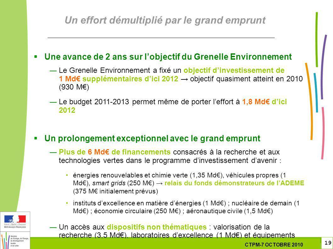 19 19 7 Octobre 201029 septembre 2010 Un effort démultiplié par le grand emprunt Une avance de 2 ans sur lobjectif du Grenelle Environnement Le Grenelle Environnement a fixé un objectif dinvestissement de 1 Md supplémentaires dici 2012 objectif quasiment atteint en 2010 (930 M) Le budget 2011-2013 permet même de porter leffort à 1,8 Md dici 2012 Un prolongement exceptionnel avec le grand emprunt Plus de 6 Md de financements consacrés à la recherche et aux technologies vertes dans le programme dinvestissement davenir : énergies renouvelables et chimie verte (1,35 Md), véhicules propres (1 Md), smart grids (250 M) relais du fonds démonstrateurs de lADEME (375 M initialement prévus) instituts dexcellence en matière dénergies (1 Md) ; nucléaire de demain (1 Md) ; économie circulaire (250 M) ; aéronautique civile (1,5 Md) Un accès aux dispositifs non thématiques : valorisation de la recherche (3,5 Md), laboratoires dexcellence (1 Md) et équipements dexcellence (1 Md) CTPM-7 OCTOBRE 2010