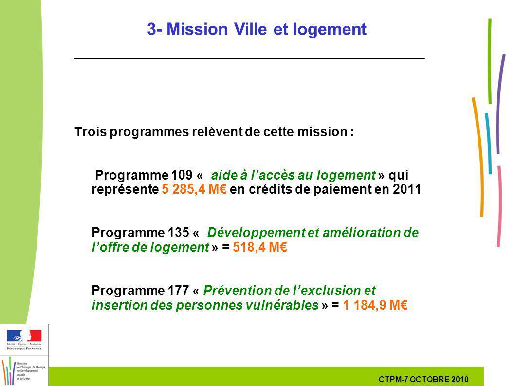 21 21 7 Octobre 201029 septembre 2010 3- Mission Ville et logement Trois programmes relèvent de cette mission : Programme 109 « aide à laccès au logem