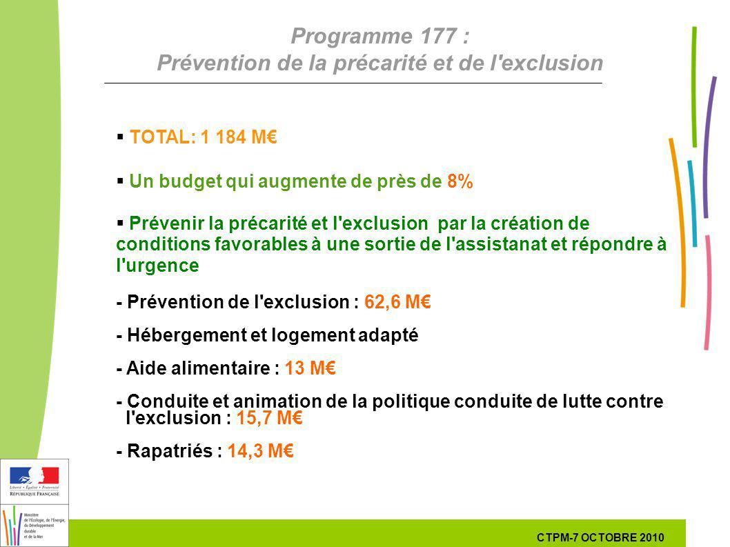23 23 7 Octobre 201029 septembre 2010 Programme 177 : Prévention de la précarité et de l'exclusion TOTAL: 1 184 M Un budget qui augmente de près de 8%