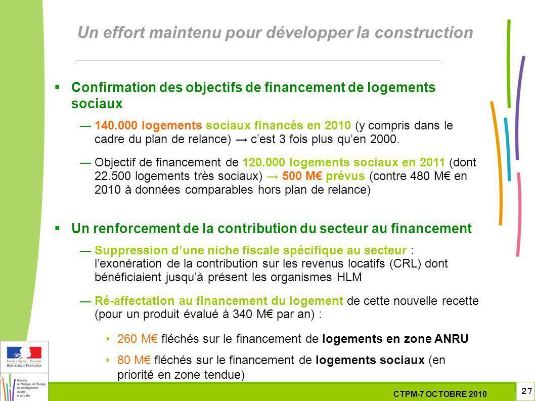27 27 7 Octobre 201029 septembre 2010 Un effort maintenu pour développer la construction Confirmation des objectifs de financement de logements sociaux 140.000 logements sociaux financés en 2010 (y compris dans le cadre du plan de relance) cest 3 fois plus quen 2000.