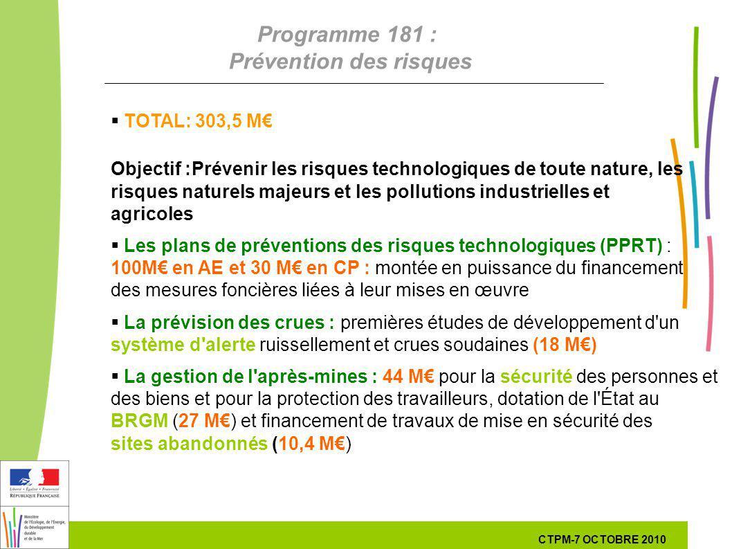 30 30 7 Octobre 201029 septembre 2010 Programme 181 : Prévention des risques TOTAL: 303,5 M Objectif : Prévenir les risques technologiques de toute na