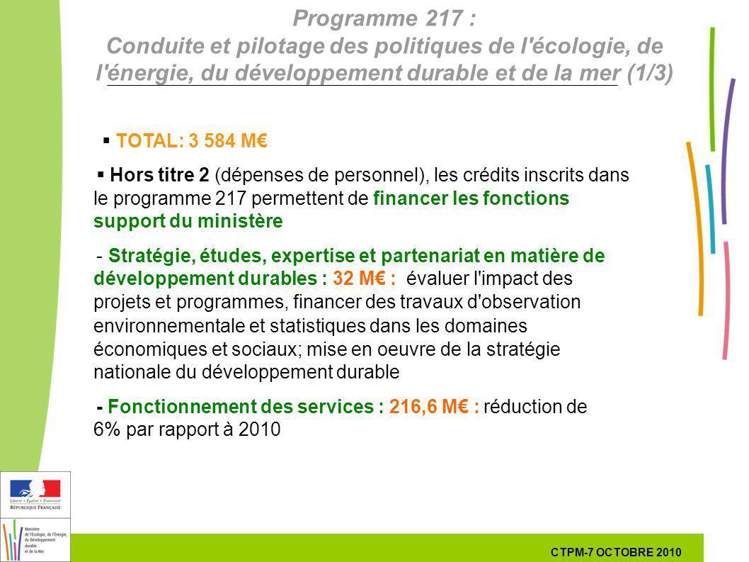 35 35 7 Octobre 201029 septembre 2010 Programme 217 : Conduite et pilotage des politiques de l écologie, de l énergie, du développement durable et de la mer (1/3) TOTAL: 3 584 M Hors titre 2 (dépenses de personnel), les crédits inscrits dans le programme 217 permettent de financer les fonctions support du ministère -Stratégie, études, expertise et partenariat en matière de développement durables : 32 M :évaluer l impact des projets et programmes, financer des travaux d observation environnementale et statistiques dans les domaines économiques et sociaux; mise en oeuvre de la stratégie nationale du développement durable - Fonctionnement des services : 216,6 M : réduction de 6% par rapport à 2010 CTPM-7 OCTOBRE 2010