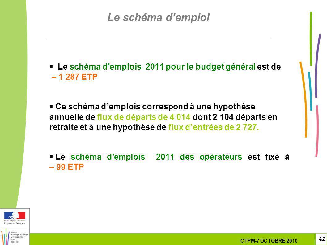 42 42 7 Octobre 201029 septembre 2010 Le schéma d'emplois 2011 pour le budget général est de – 1 287 ETP Ce schéma demplois correspond à une hypothèse
