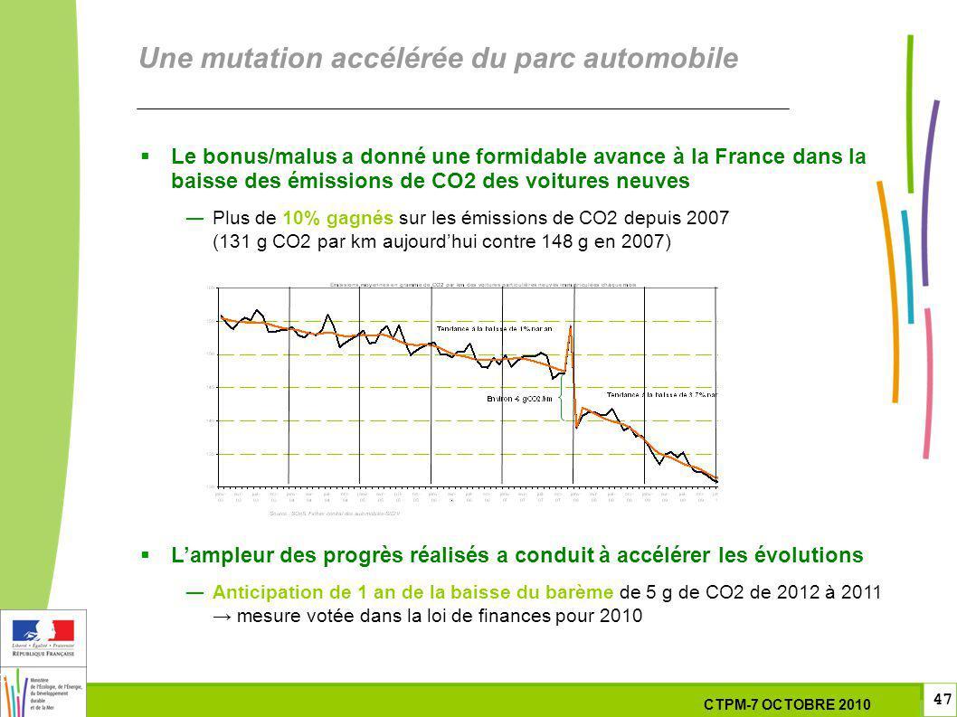 47 47 7 Octobre 201029 septembre 2010 Une mutation accélérée du parc automobile Le bonus/malus a donné une formidable avance à la France dans la baisse des émissions de CO2 des voitures neuves Plus de 10% gagnés sur les émissions de CO2 depuis 2007 (131 g CO2 par km aujourdhui contre 148 g en 2007) Lampleur des progrès réalisés a conduit à accélérer les évolutions Anticipation de 1 an de la baisse du barème de 5 g de CO2 de 2012 à 2011 mesure votée dans la loi de finances pour 2010 CTPM-7 OCTOBRE 2010