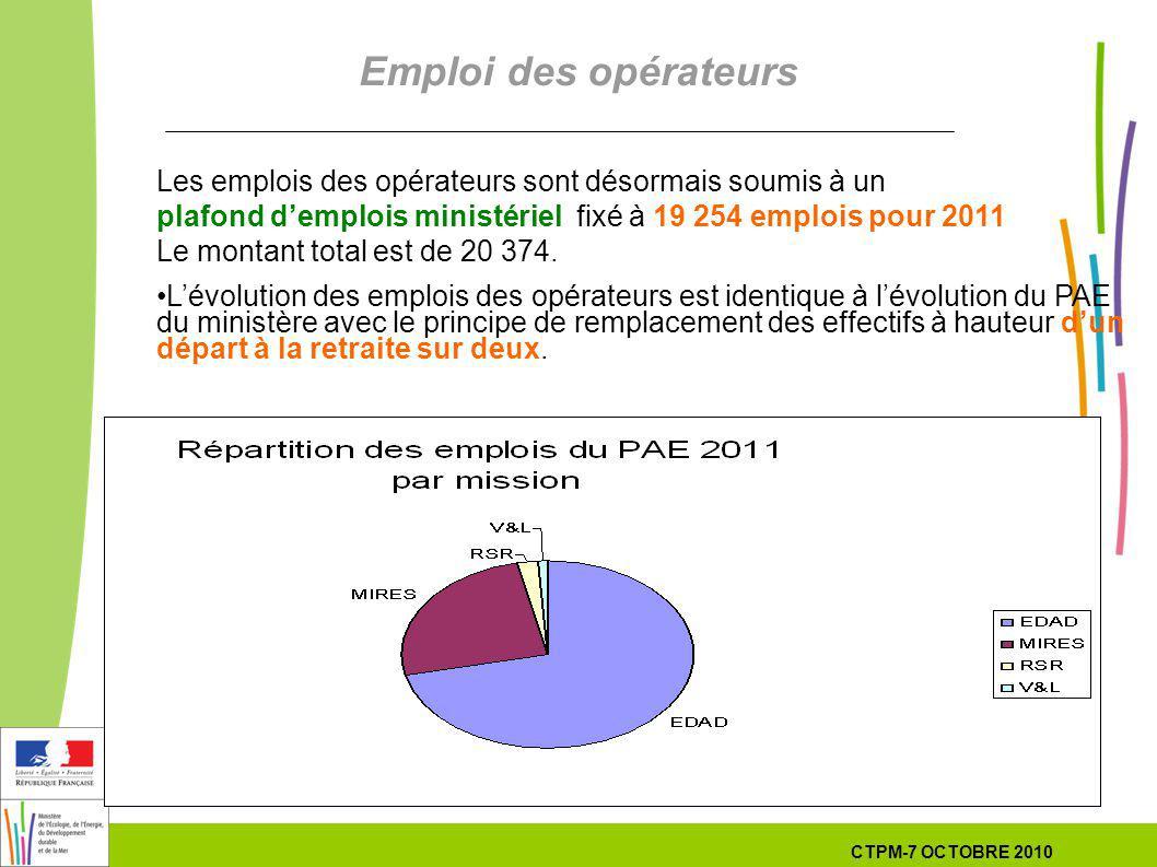 50 50 7 Octobre 201029 septembre 2010 Les emplois des opérateurs sont désormais soumis à un plafond demplois ministériel fixé à 19 254 emplois pour 2011 Le montant total est de 20 374.