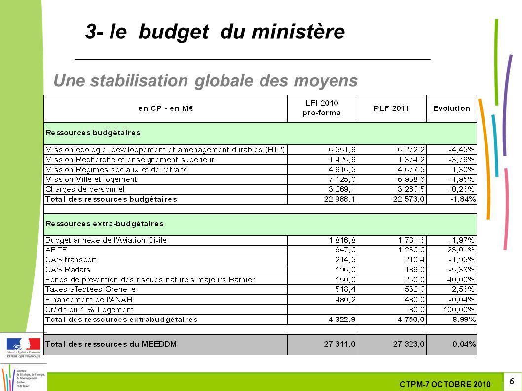 6 6 6 7 Octobre 201029 septembre 2010 3- le budget du ministère Une stabilisation globale des moyens CTPM-7 OCTOBRE 2010