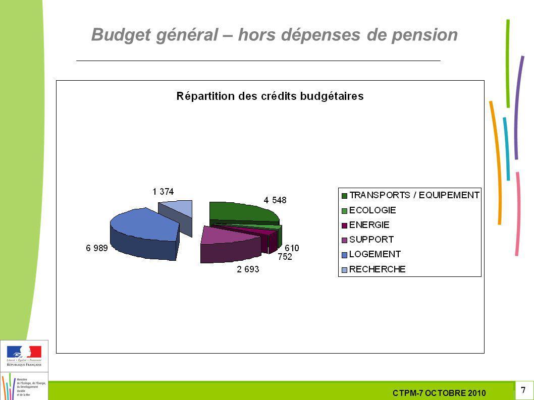 7 7 7 7 Octobre 201029 septembre 2010 Budget général – hors dépenses de pension CTPM-7 OCTOBRE 2010