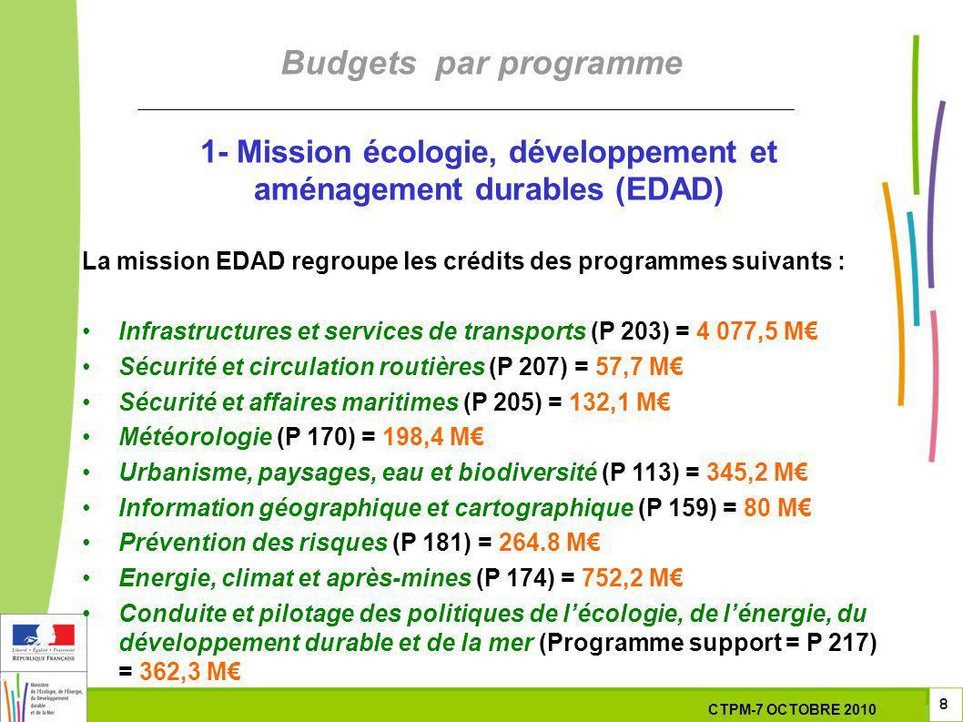 8 8 8 7 Octobre 201029 septembre 2010 Budgets par programme 1- Mission écologie, développement et aménagement durables (EDAD) La mission EDAD regroupe les crédits des programmes suivants : Infrastructures et services de transports (P 203) = 4 077,5 M Sécurité et circulation routières (P 207) = 57,7 M Sécurité et affaires maritimes (P 205) = 132,1 M Météorologie (P 170) = 198,4 M Urbanisme, paysages, eau et biodiversité (P 113) = 345,2 M Information géographique et cartographique (P 159) = 80 M Prévention des risques (P 181) = 264.8 M Energie, climat et après-mines (P 174) = 752,2 M Conduite et pilotage des politiques de lécologie, de lénergie, du développement durable et de la mer (Programme support = P 217) = 362,3 M CTPM-7 OCTOBRE 2010
