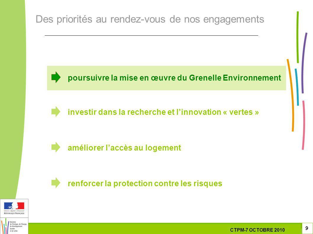 9 9 9 7 Octobre 201029 septembre 2010 poursuivre la mise en œuvre du Grenelle Environnement investir dans la recherche et linnovation « vertes » améliorer laccès au logement renforcer la protection contre les risques Des priorités au rendez-vous de nos engagements CTPM-7 OCTOBRE 2010