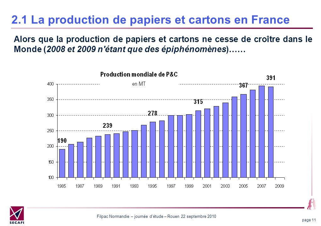 Filpac Normandie – journée d'étude – Rouen 22 septembre 2010 page 11 2.1 La production de papiers et cartons en France Alors que la production de papi