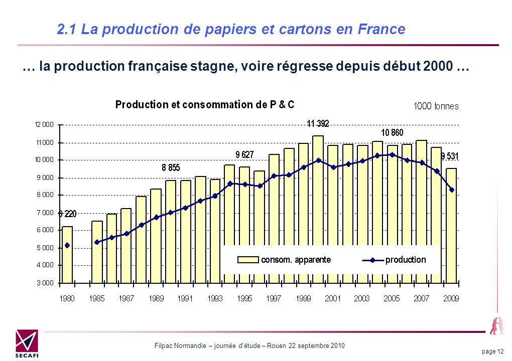 Filpac Normandie – journée d'étude – Rouen 22 septembre 2010 page 12 2.1 La production de papiers et cartons en France … la production française stagn
