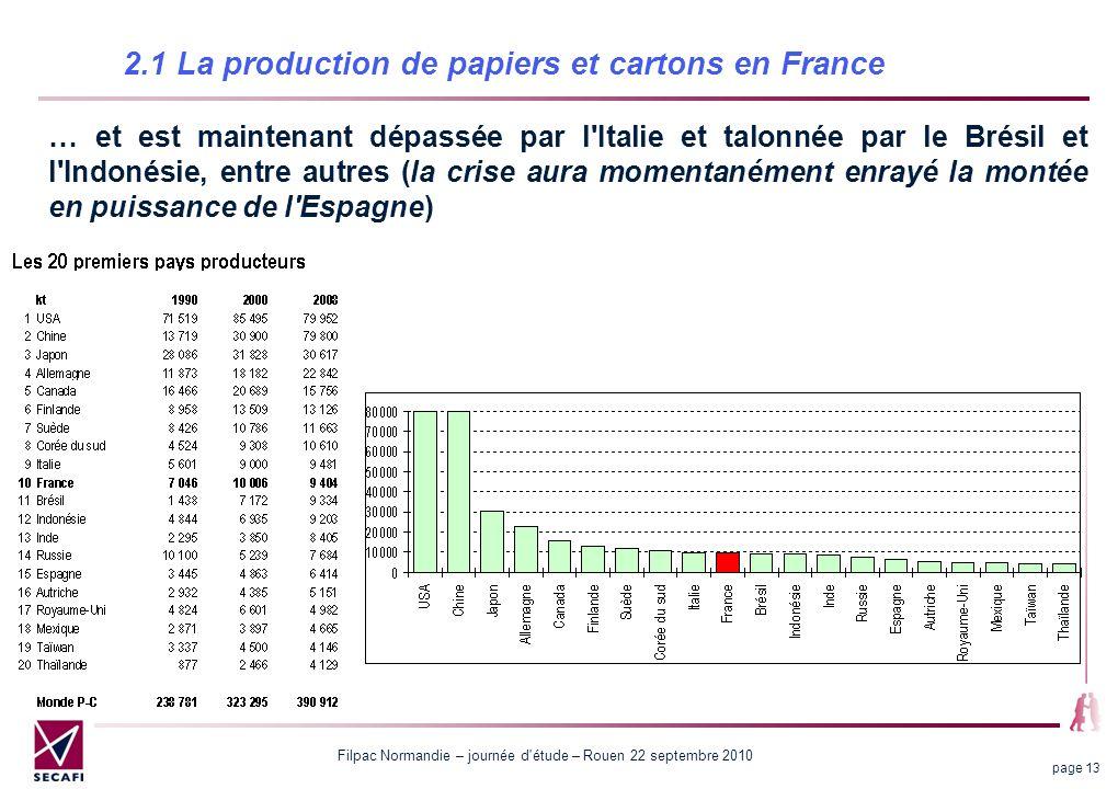 Filpac Normandie – journée d'étude – Rouen 22 septembre 2010 page 13 2.1 La production de papiers et cartons en France … et est maintenant dépassée pa