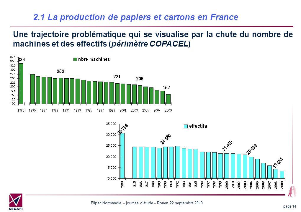 Filpac Normandie – journée d'étude – Rouen 22 septembre 2010 page 14 2.1 La production de papiers et cartons en France Une trajectoire problématique q