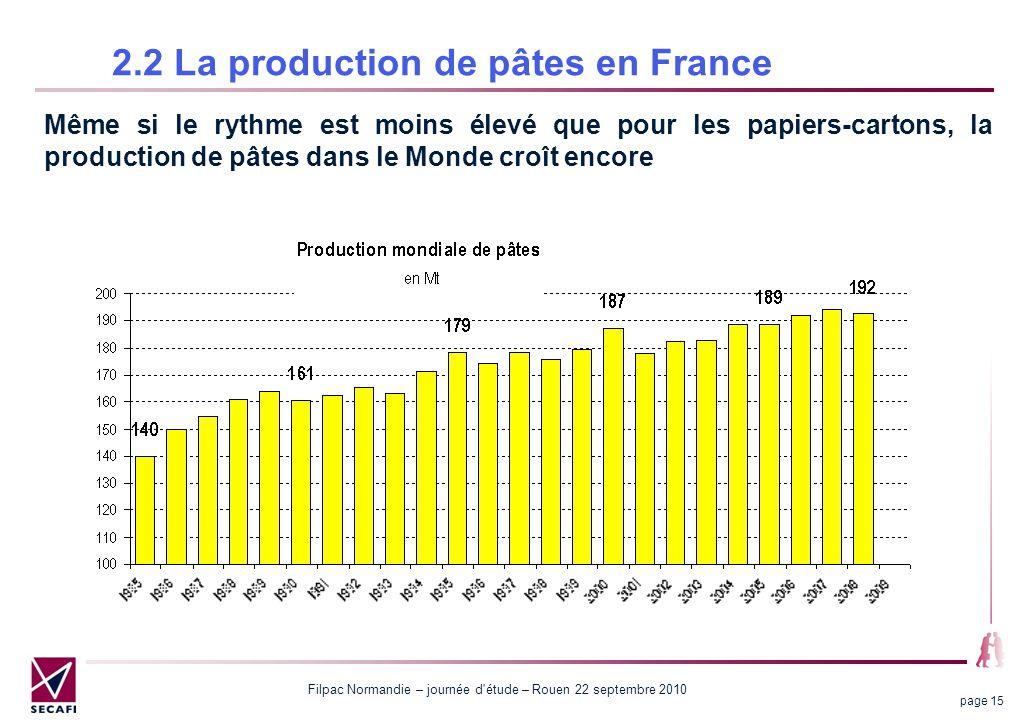 Filpac Normandie – journée d étude – Rouen 22 septembre 2010 page 15 2.2 La production de pâtes en France Même si le rythme est moins élevé que pour les papiers-cartons, la production de pâtes dans le Monde croît encore