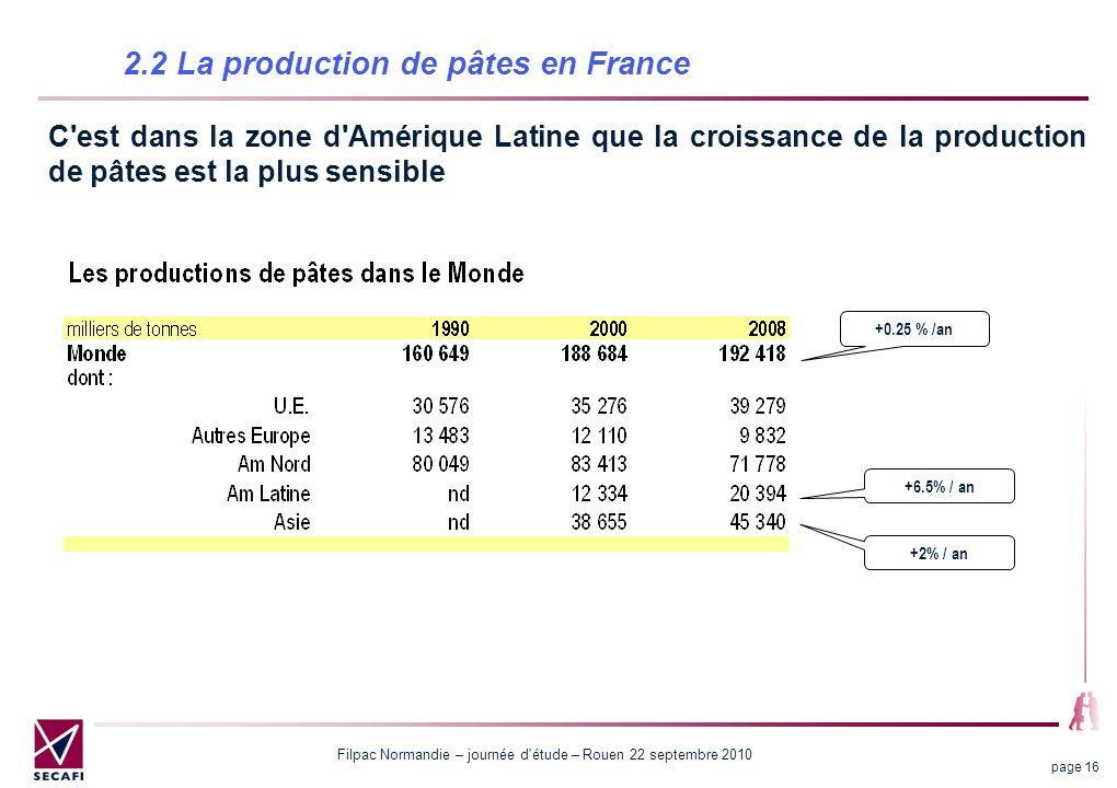 Filpac Normandie – journée d étude – Rouen 22 septembre 2010 page 16 2.2 La production de pâtes en France C est dans la zone d Amérique Latine que la croissance de la production de pâtes est la plus sensible +0.25 % /an +6.5% / an +2% / an