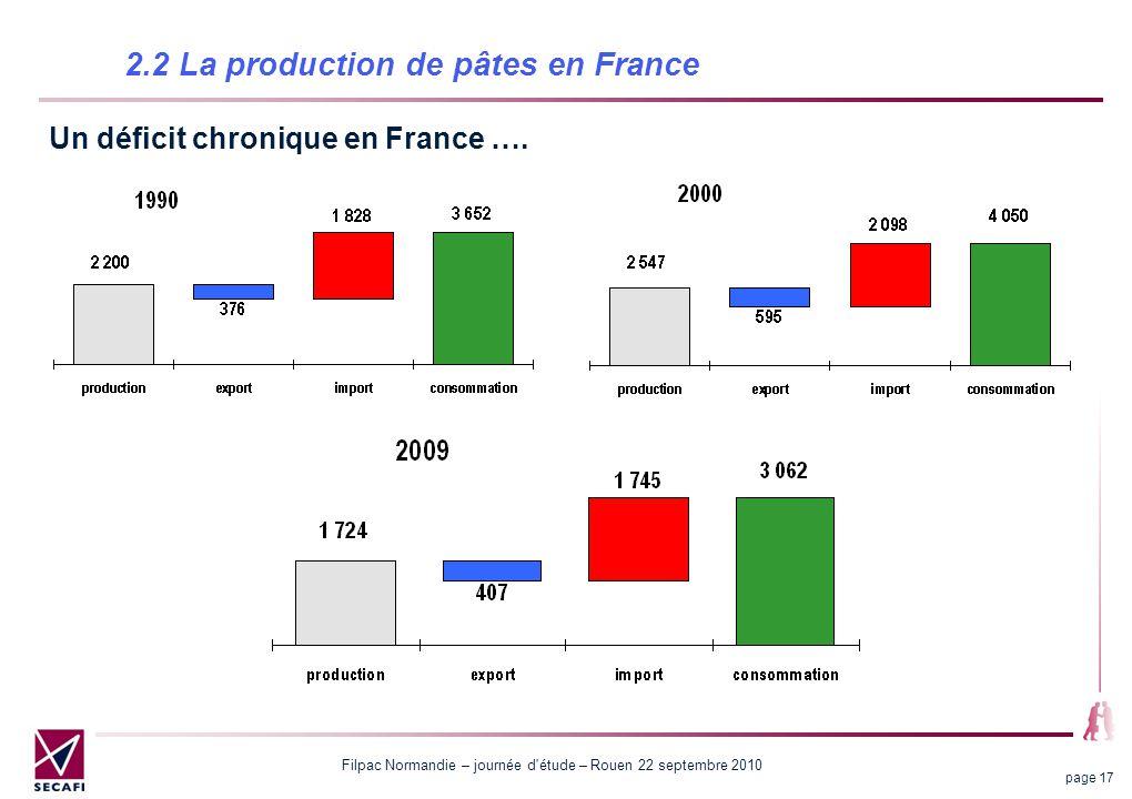 Filpac Normandie – journée d étude – Rouen 22 septembre 2010 page 17 2.2 La production de pâtes en France Un déficit chronique en France ….