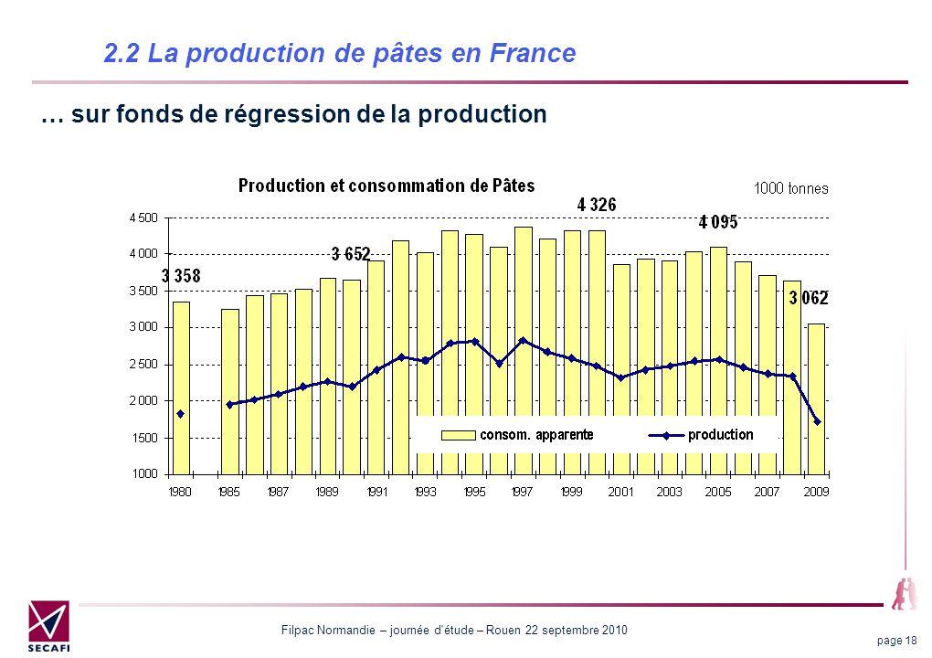 Filpac Normandie – journée d étude – Rouen 22 septembre 2010 page 18 2.2 La production de pâtes en France … sur fonds de régression de la production