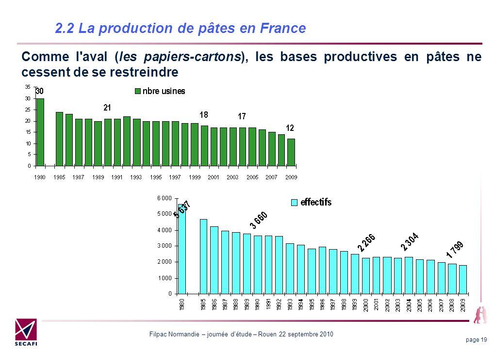 Filpac Normandie – journée d étude – Rouen 22 septembre 2010 page 19 2.2 La production de pâtes en France Comme l aval (les papiers-cartons), les bases productives en pâtes ne cessent de se restreindre