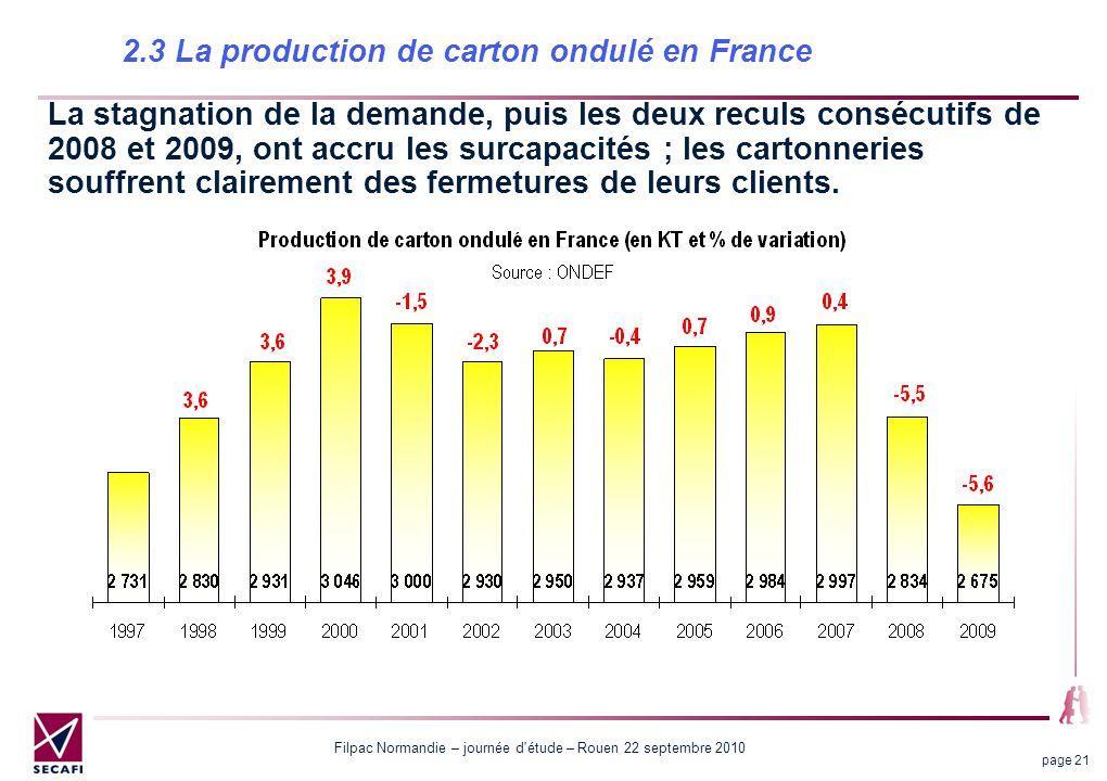 Filpac Normandie – journée d étude – Rouen 22 septembre 2010 page 21 2.3 La production de carton ondulé en France La stagnation de la demande, puis les deux reculs consécutifs de 2008 et 2009, ont accru les surcapacités ; les cartonneries souffrent clairement des fermetures de leurs clients.