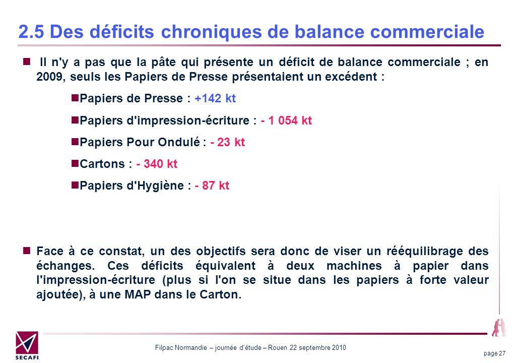 Filpac Normandie – journée d'étude – Rouen 22 septembre 2010 page 27 2.5 Des déficits chroniques de balance commerciale Il n'y a pas que la pâte qui p