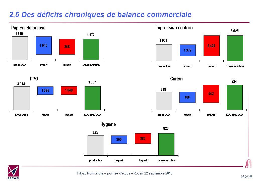 Filpac Normandie – journée d'étude – Rouen 22 septembre 2010 page 28 2.5 Des déficits chroniques de balance commerciale