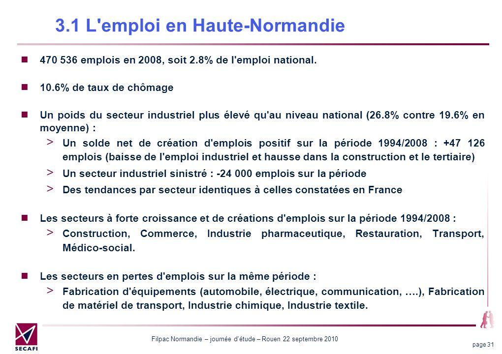 Filpac Normandie – journée d'étude – Rouen 22 septembre 2010 page 31 470 536 emplois en 2008, soit 2.8% de l'emploi national. 10.6% de taux de chômage