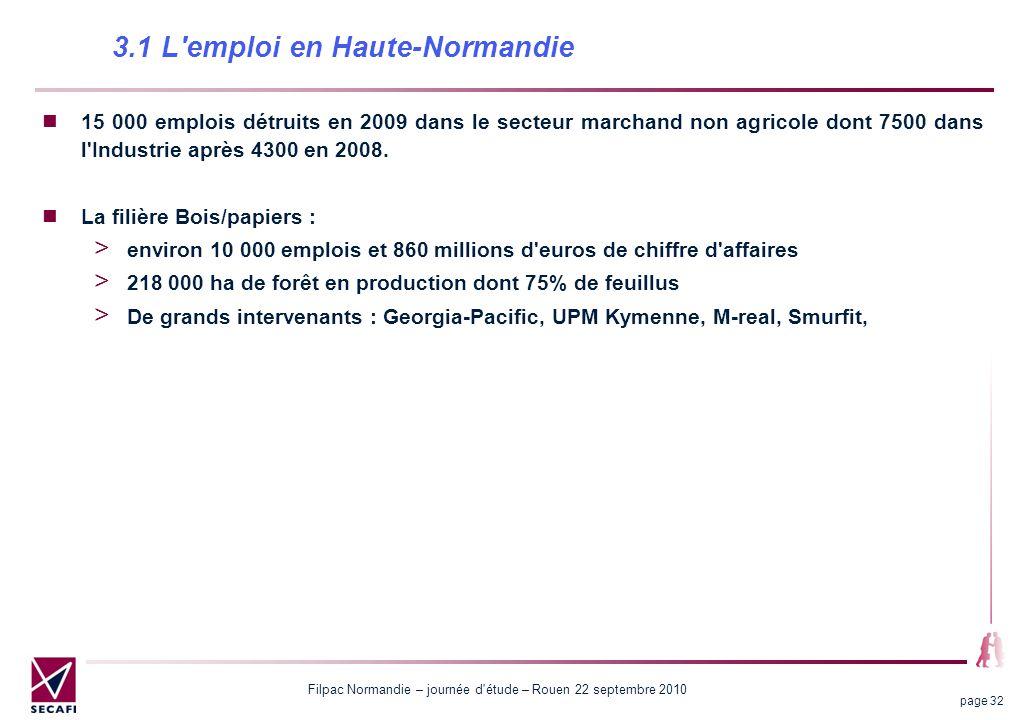 Filpac Normandie – journée d étude – Rouen 22 septembre 2010 page 32 15 000 emplois détruits en 2009 dans le secteur marchand non agricole dont 7500 dans l Industrie après 4300 en 2008.