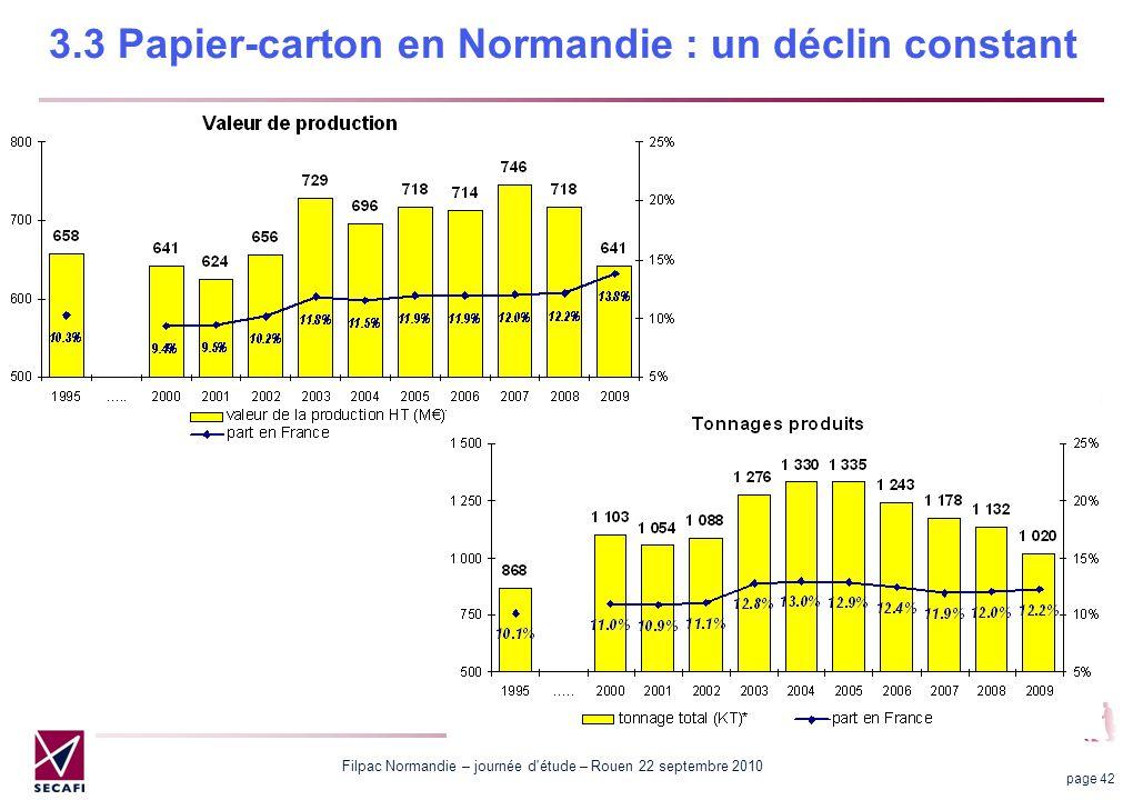 Filpac Normandie – journée d'étude – Rouen 22 septembre 2010 page 42 3.3 Papier-carton en Normandie : un déclin constant