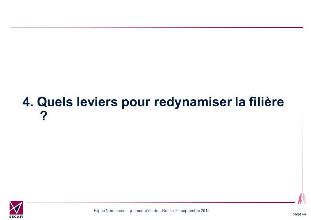 Filpac Normandie – journée d'étude – Rouen 22 septembre 2010 page 44 4. Quels leviers pour redynamiser la filière ?