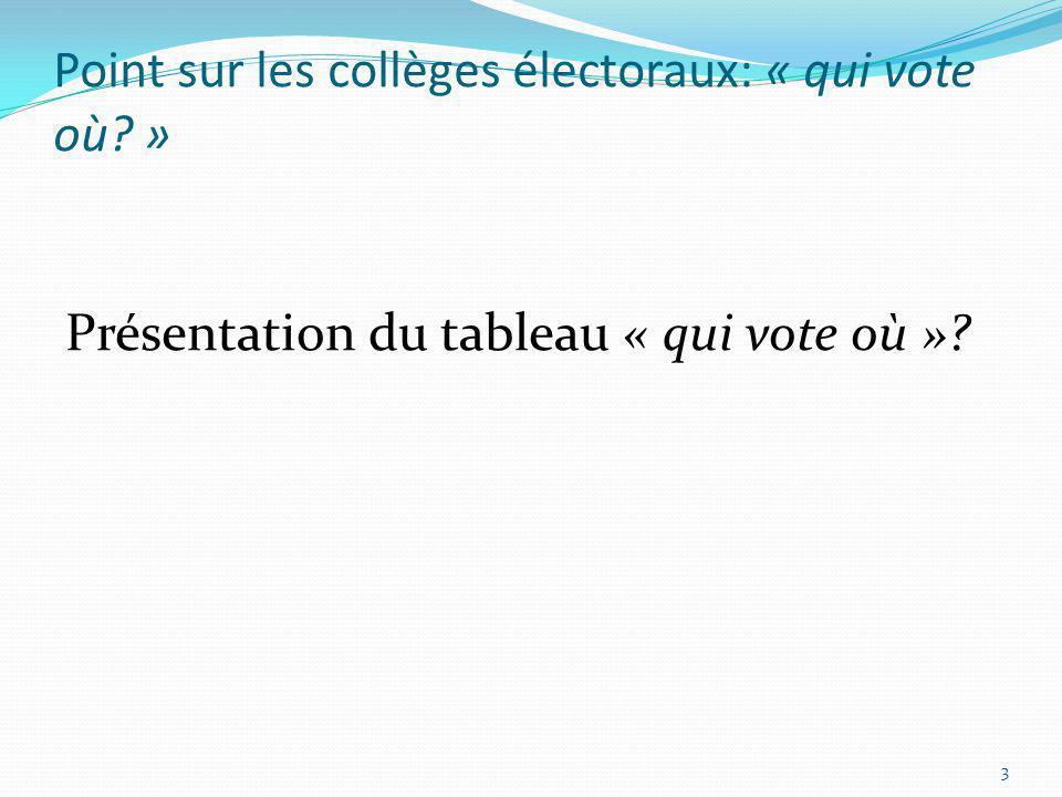 Point sur les collèges électoraux: « qui vote où? » Présentation du tableau « qui vote où »? 3