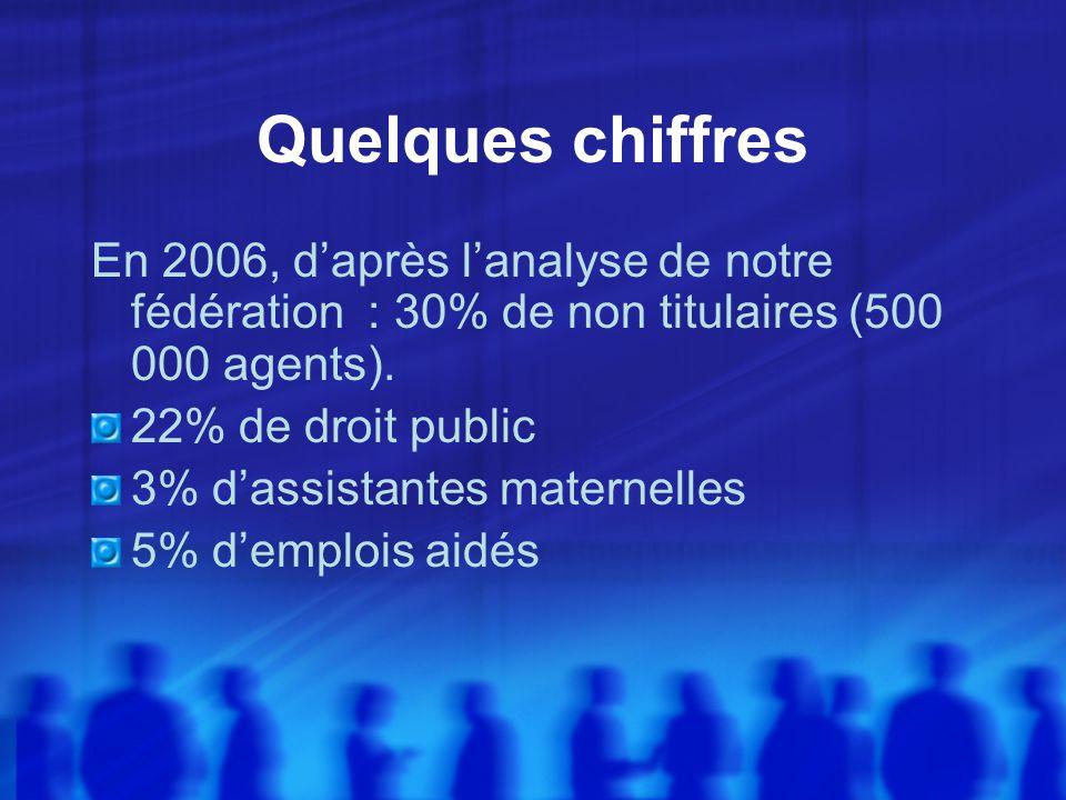 Quelques chiffres En 2006, daprès lanalyse de notre fédération : 30% de non titulaires (500 000 agents). 22% de droit public 3% dassistantes maternell