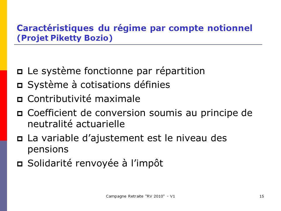 Campagne Retraite RV 2010 - V115 Caractéristiques du régime par compte notionnel (Projet Piketty Bozio) Le système fonctionne par répartition Système à cotisations définies Contributivité maximale Coefficient de conversion soumis au principe de neutralité actuarielle La variable dajustement est le niveau des pensions Solidarité renvoyée à limpôt