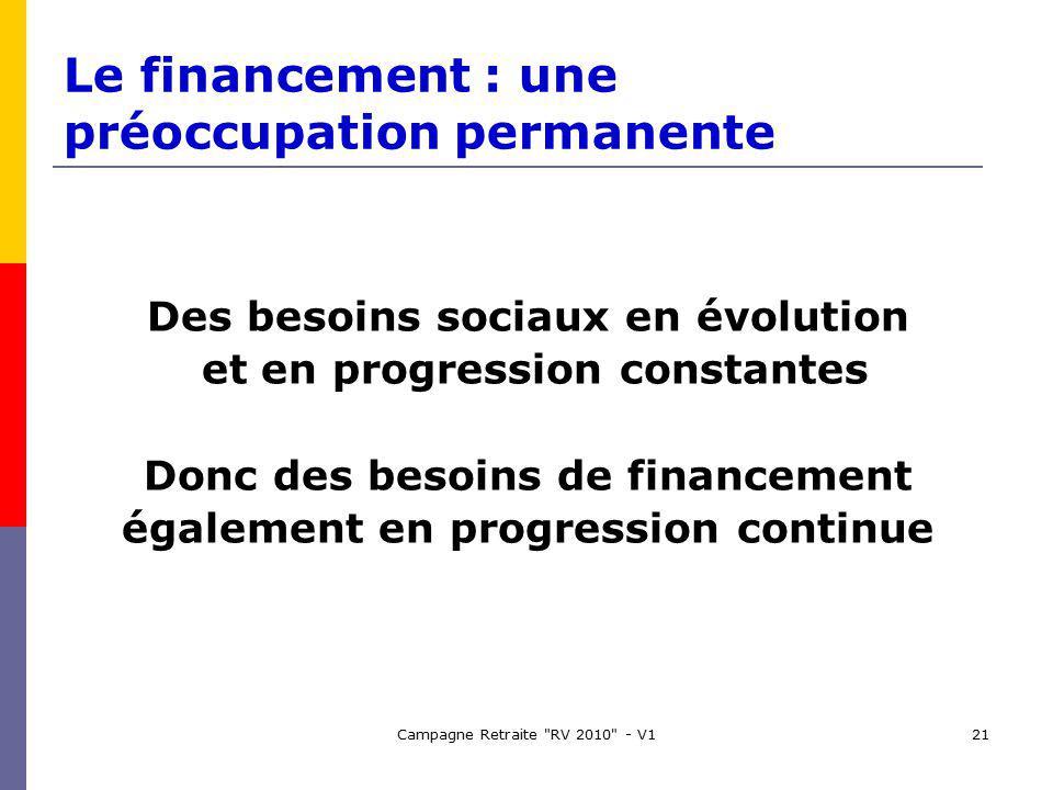 Campagne Retraite RV 2010 - V121 Le financement : une préoccupation permanente Des besoins sociaux en évolution et en progression constantes Donc des besoins de financement également en progression continue