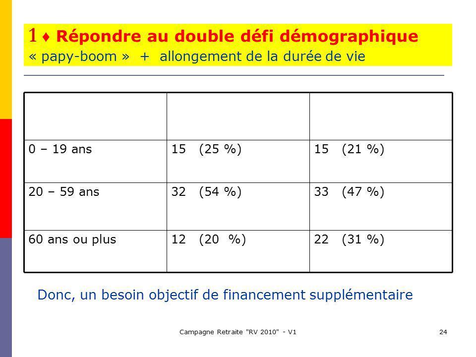 Campagne Retraite RV 2010 - V124 1 Répondre au double défi démographique « papy-boom » + allongement de la durée de vie 0 – 19 ans15 (25 %)15 (21 %) 20 – 59 ans32 (54 %)33 (47 %) 60 ans ou plus12 (20 %)22 (31 %) Donc, un besoin objectif de financement supplémentaire