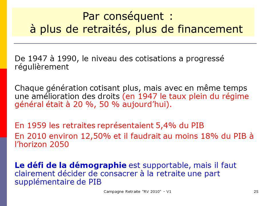 Campagne Retraite RV 2010 - V125 De 1947 à 1990, le niveau des cotisations a progressé régulièrement Chaque génération cotisant plus, mais avec en même temps une amélioration des droits (en 1947 le taux plein du régime général était à 20 %, 50 % aujourdhui).
