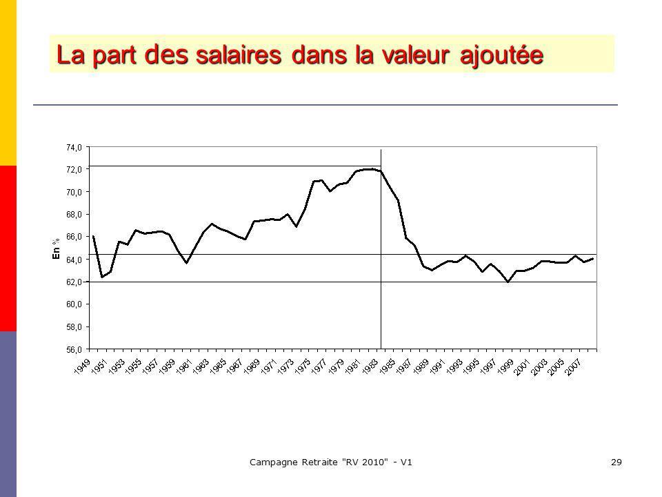 Campagne Retraite RV 2010 - V129 La part des salaires dans la valeur ajoutée