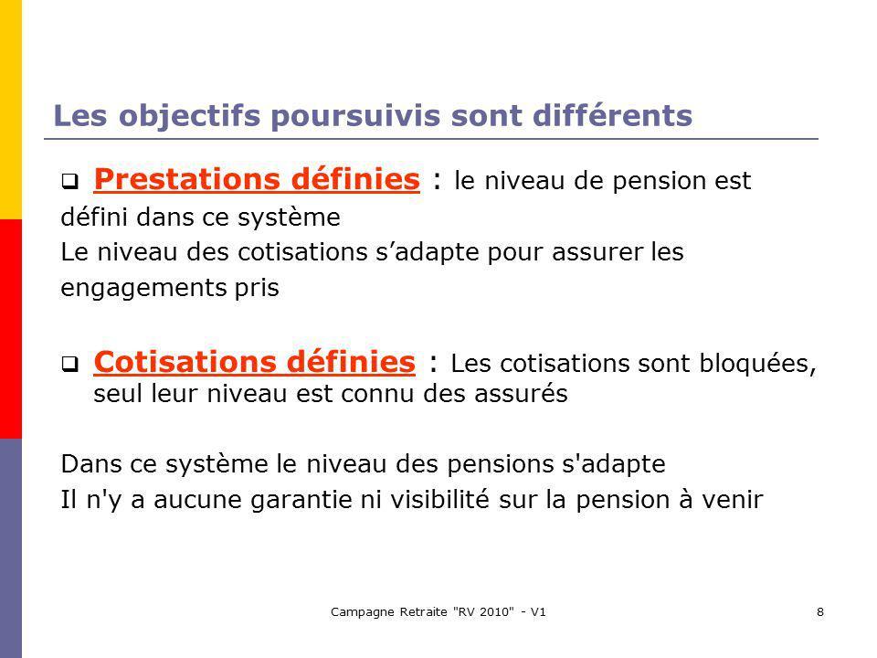 Campagne Retraite RV 2010 - V18 Les objectifs poursuivis sont différents Prestations définies : le niveau de pension est défini dans ce système Le niveau des cotisations sadapte pour assurer les engagements pris Cotisations définies : Les cotisations sont bloquées, seul leur niveau est connu des assurés Dans ce système le niveau des pensions s adapte Il n y a aucune garantie ni visibilité sur la pension à venir
