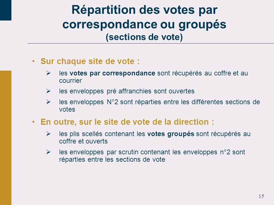 15 Sur chaque site de vote : les votes par correspondance sont récupérés au coffre et au courrier les enveloppes pré affranchies sont ouvertes les enveloppes N°2 sont réparties entre les différentes sections de votes En outre, sur le site de vote de la direction : les plis scellés contenant les votes groupés sont récupérés au coffre et ouverts les enveloppes par scrutin contenant les enveloppes n°2 sont réparties entre les sections de vote Répartition des votes par correspondance ou groupés (sections de vote)